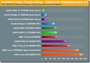 Assised Video transcoding - cyberlink MediaEspresso 6.5