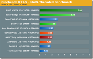 Cinebench R11.5-Multi
