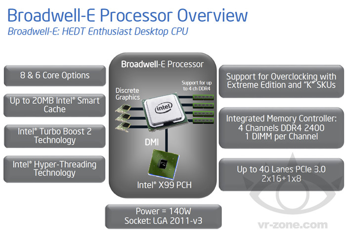 Intel Broadwell-E processors detail 600