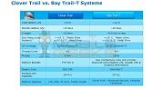 Intel Atom ตัวใหม่ 4 Core ตัวแรงกำลังมา