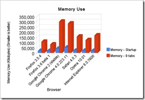 500x_memory_use