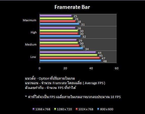 Framrate_bar_info