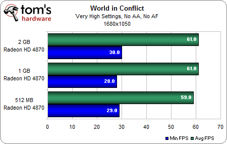 World in Conflict 1-1