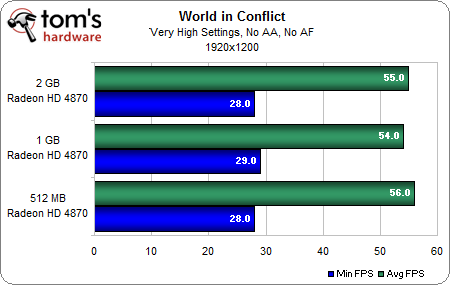 World in Conflict 1-2