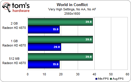 World in Conflict 1-3