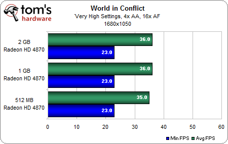 World in Conflict 2-1