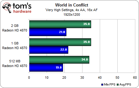 World in Conflict 2-2