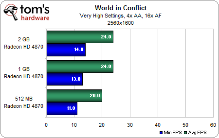 World in Conflict 2-3