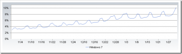 Windows_7_market_share_jan_2010_610x169-600x166