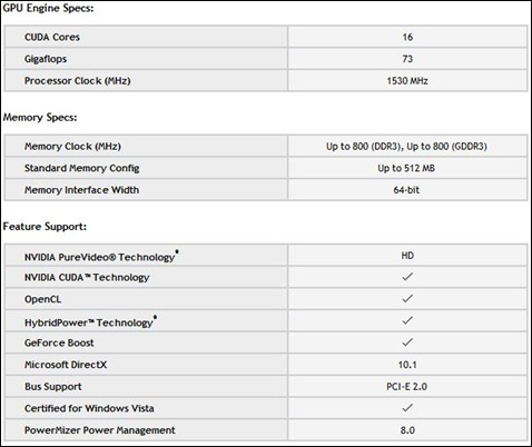Geforce_310M_Specification