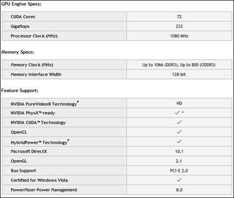 Geforce_335M_Specification