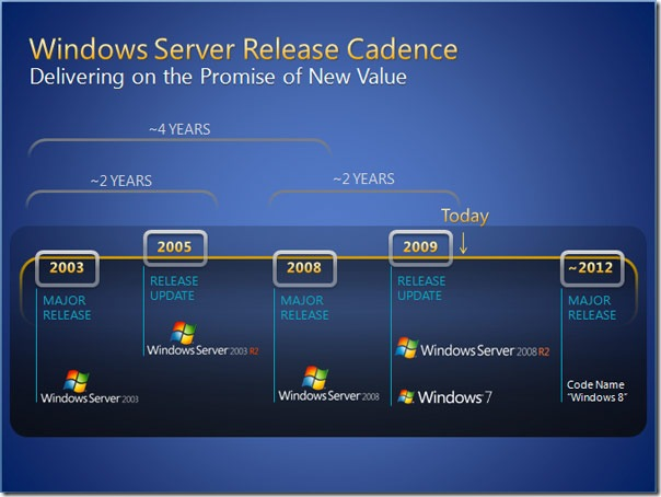 windows-2012-release-roadmap