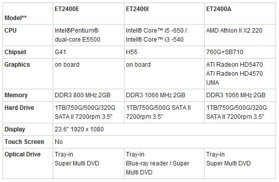 002-2 Asus ET2400 Series All in One PC ตอบสนองทุกความบันเทิงภายในบ้าน