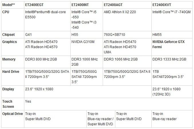 002-3 Asus ET2400 Series All in One PC ตอบสนองทุกความบันเทิงภายในบ้าน