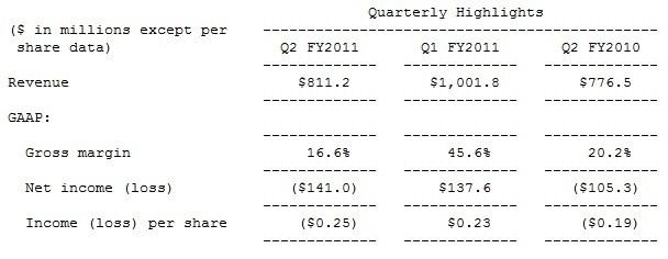 003-1 NVIDIA รายงานผลการเงินประจำไตรมาสที่สองปีงบประมาณ 2011 แล้ว