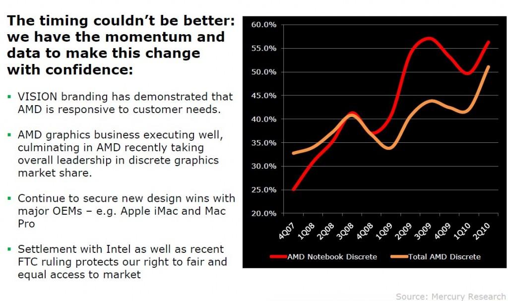 01-03 AMD จบชีวิต ATI เรียบร้อย รุ่นใหม่ออกมาบอกเลยข้าคือ AMD เต็มตัว