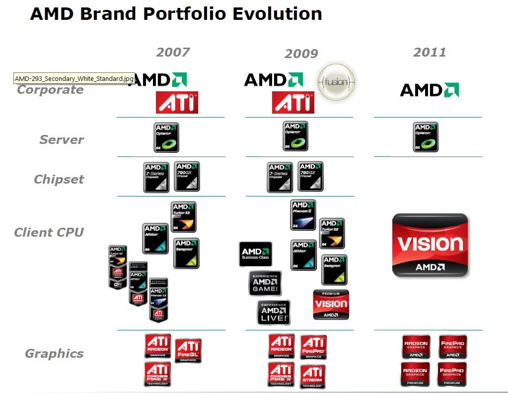 01-04 AMD จบชีวิต ATI เรียบร้อย รุ่นใหม่ออกมาบอกเลยข้าคือ AMD เต็มตัว