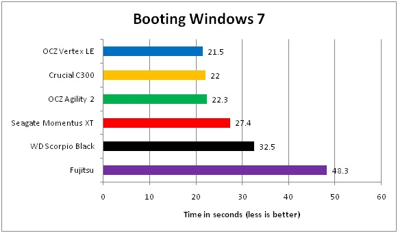 03 SSD VS Harddisk Booting Windows 7