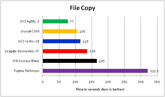 04 SSD VS Harddisk File Copy