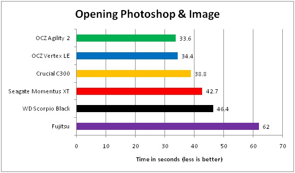 05 SSD VS Harddisk Opening Photoshop & Image