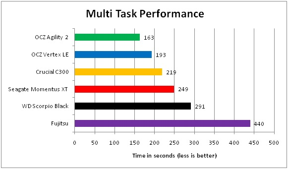 07 SSD VS Harddisk Multi Tasking Performance