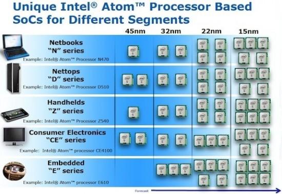 01-01 Intel เปิดโชว์ Intel Atom ขนาด 15 nm เป็นแผนการในอนาคตแล้ว