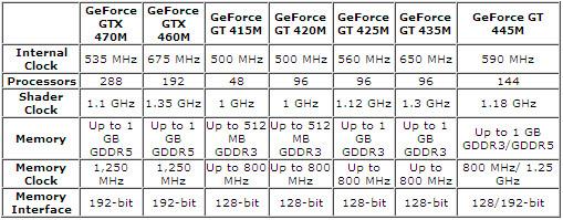 04-01 NVIDIA ประกาศเปิดตัว GPU ใหม่สำหรับโน๊ตบุ๊ค GeForce 400M Series