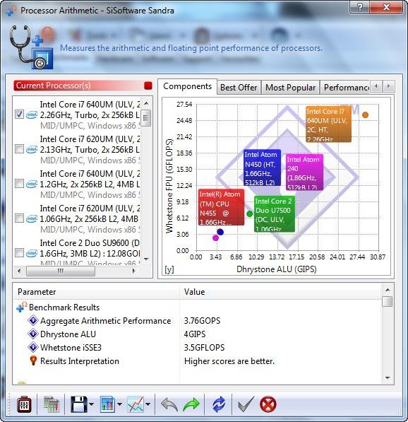 SiSoftware 01