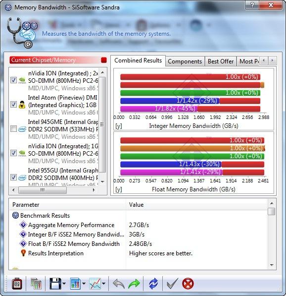 SiSoftware 02