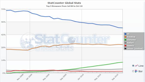 05-01 ส่วนแบ่งการตลาดของ Internet Explorer ตกลงต่ำกว่า 50 เปอร์เซ็นต์แล้ว