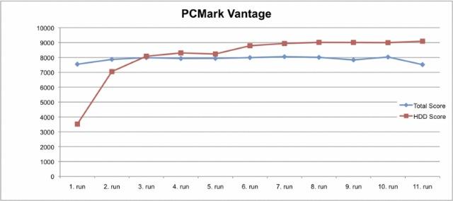 13 PCMark Vantage P55 Desktop
