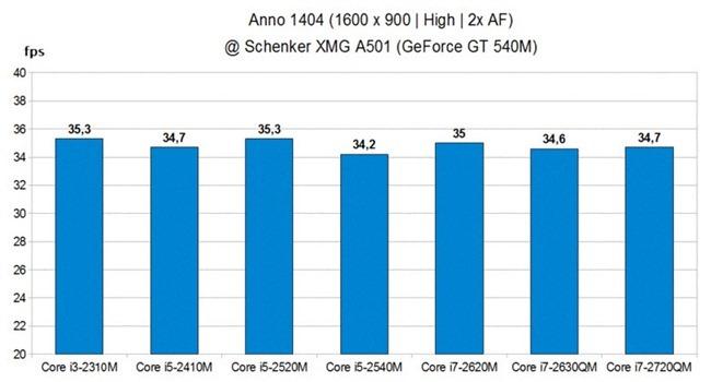 anno-graph