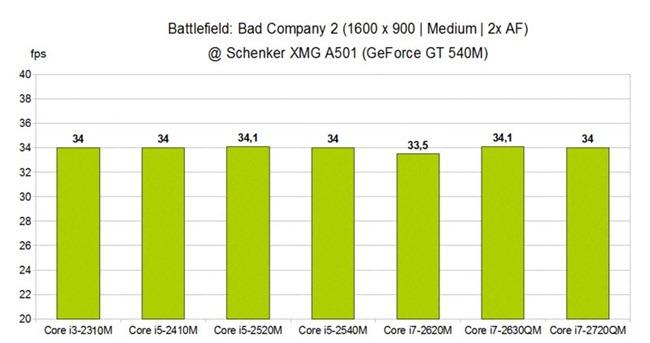 bfbc2-graph