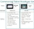 แผนออกแท็บเล็ต Dell หลุด มีทั้ง Windows และ โน้ตบุ๊ก tablet ด้วย