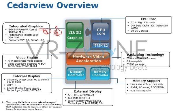 Cedarview w PowerVR graphics