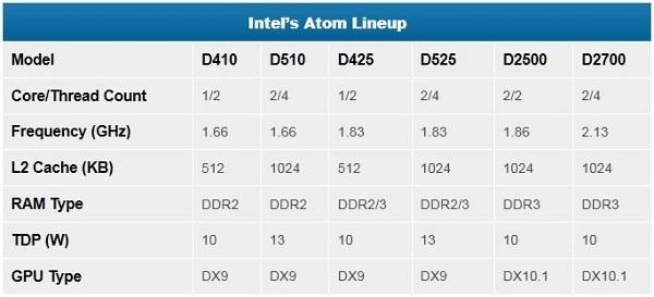 Intel Atom Lineup