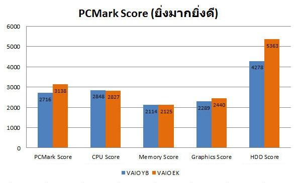 graph-pcmark-2