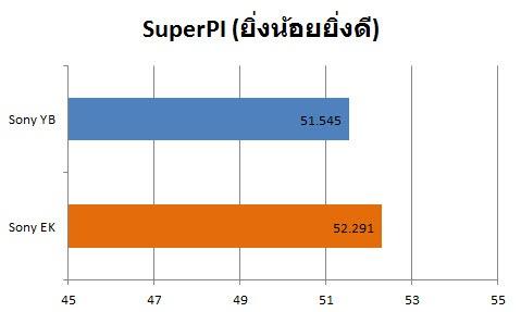 graph-superpi