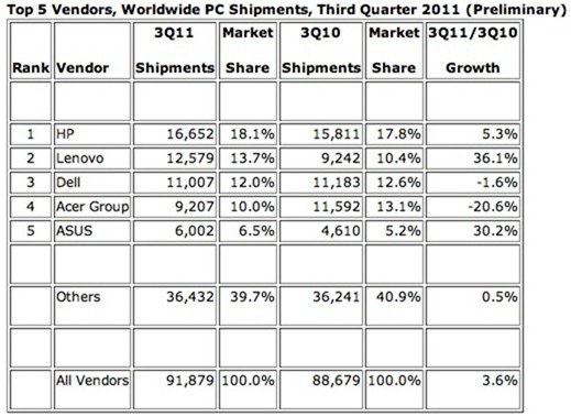 idc-and-gartner-lenovo-leaps-past-dell-for-second-place-still