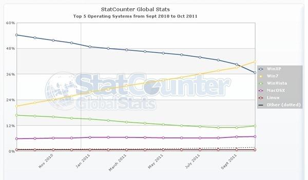 statcounter-os-ww-monthly-201009-201110