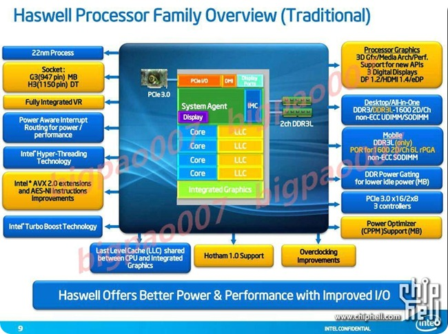 Intel Haswell-1
