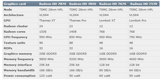 amd_hd7800_series_specifications