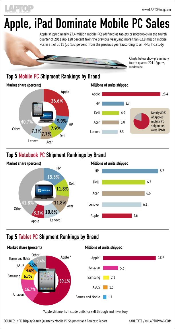 apple dominates mobile pc sales 120223c 02