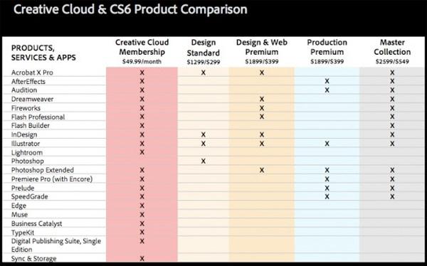 cs6 adobe cloud