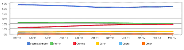 ie market share march