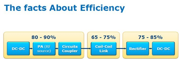 wireless efficiency thumb