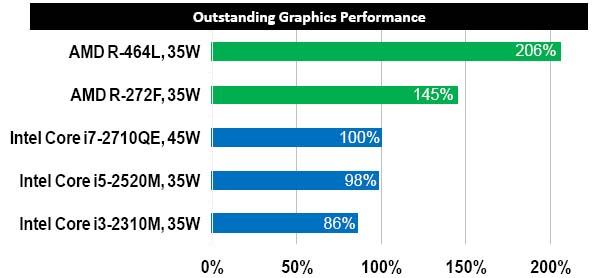 AMD R series