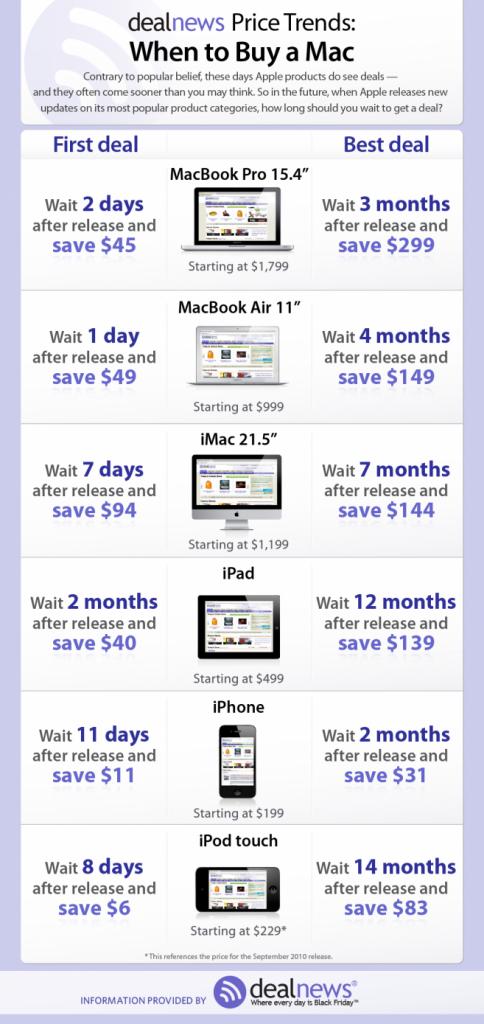 mac correct150