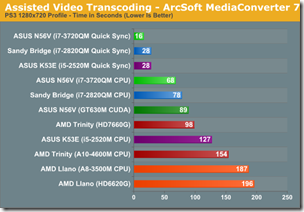 Assised Video transcoding - Arcsoft Mediaconvertor7
