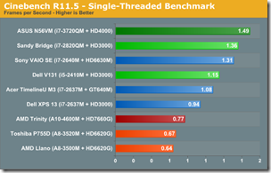 Cinebench R11.5-single